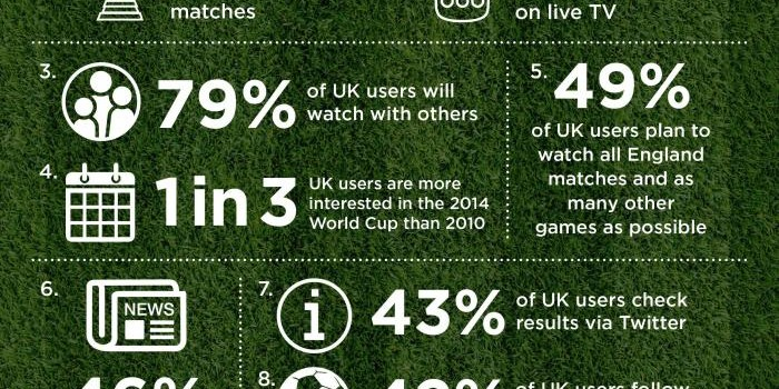 43% check football results on Twitter, 31% follow football