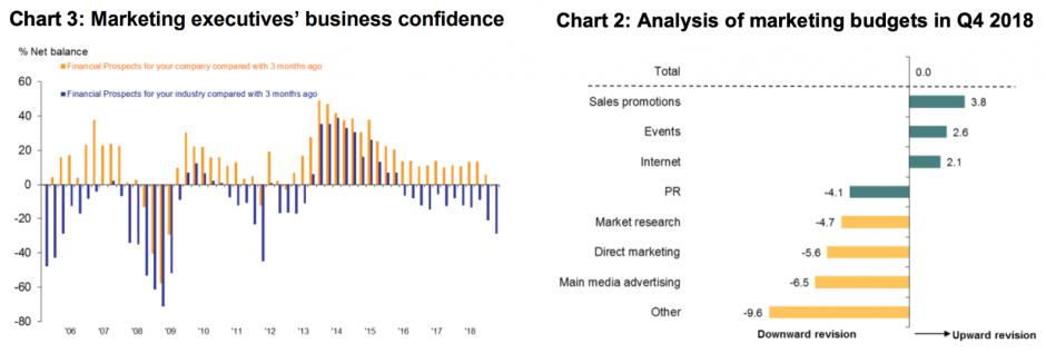 marketing in a recession