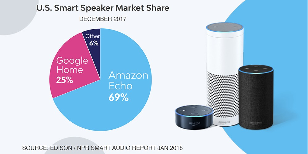 Is voice really the future of search? | The Drum