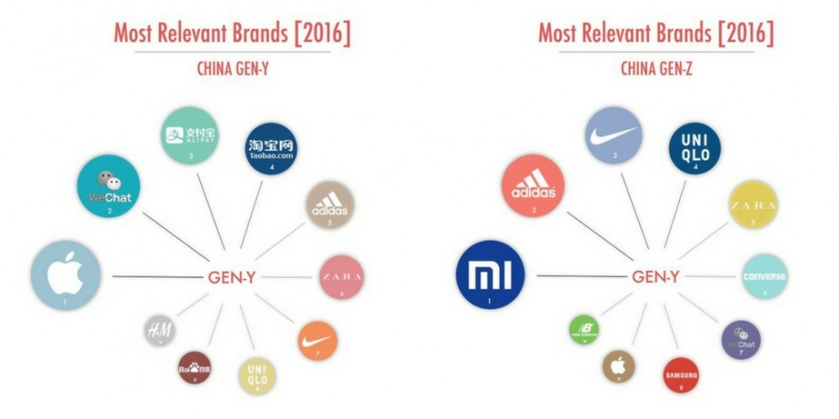China Gen Y And Gen Z Brand Relevance Study Finds Apple
